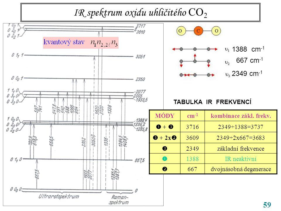59 IR spektrum oxidu uhličitého CO 2 CO 2 1388 cm -1 667 cm -1 2349 cm -1 MÓDYcm -1 kombinace zákl.