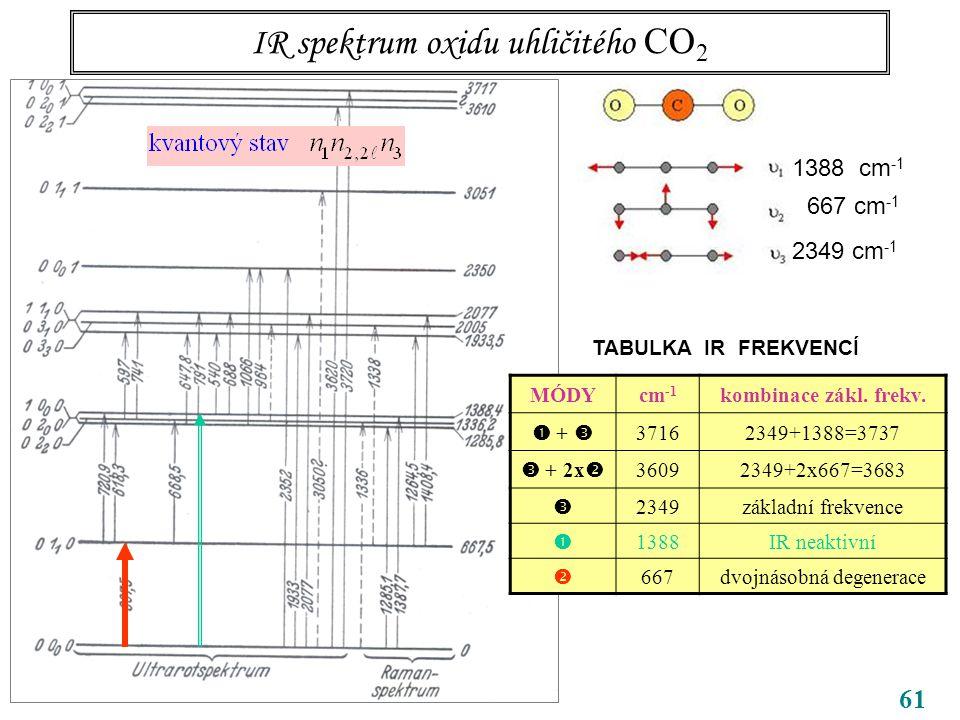 61 IR spektrum oxidu uhličitého CO 2 CO 2 1388 cm -1 667 cm -1 2349 cm -1 TABULKA IR FREKVENCÍ MÓDYcm -1 kombinace zákl.
