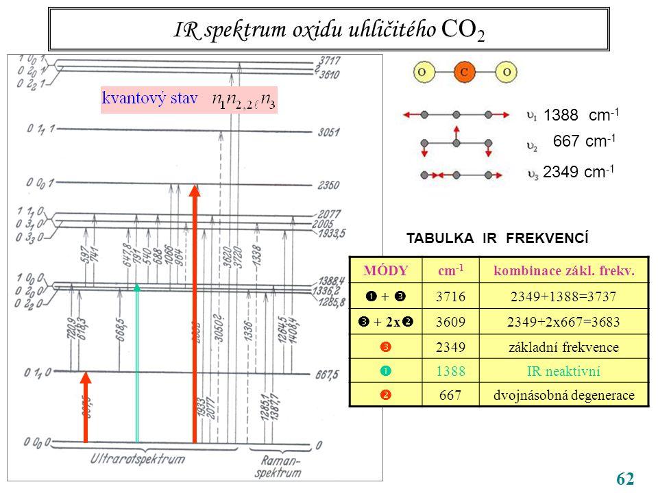 62 IR spektrum oxidu uhličitého CO 2 CO 2 1388 cm -1 667 cm -1 2349 cm -1 TABULKA IR FREKVENCÍ MÓDYcm -1 kombinace zákl.
