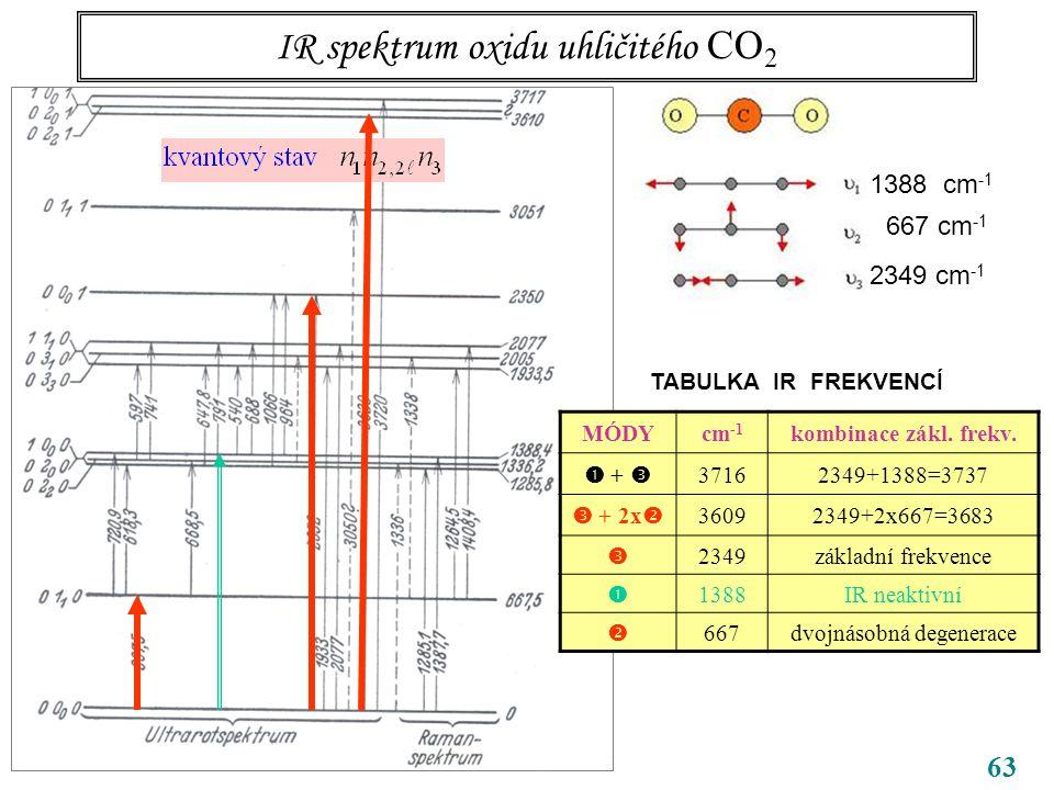 63 IR spektrum oxidu uhličitého CO 2 CO 2 1388 cm -1 667 cm -1 2349 cm -1 TABULKA IR FREKVENCÍ MÓDYcm -1 kombinace zákl.