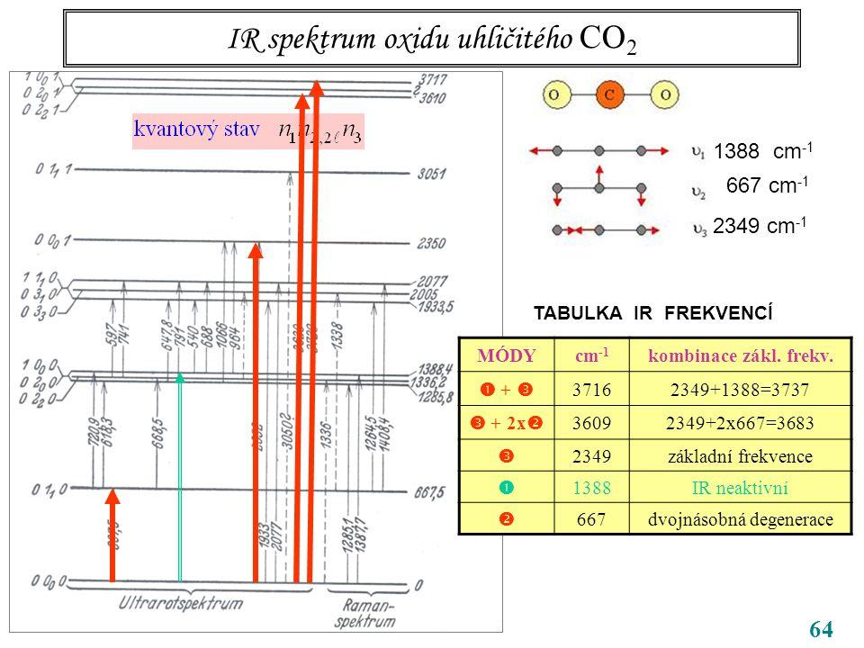 64 IR spektrum oxidu uhličitého CO 2 CO 2 1388 cm -1 667 cm -1 2349 cm -1 TABULKA IR FREKVENCÍ MÓDYcm -1 kombinace zákl.