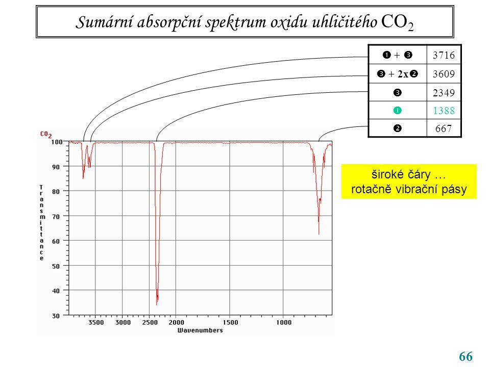66 Sumární absorpční spektrum oxidu uhličitého CO 2  +  3716  + 2x  3609  2349  1388  667 široké čáry … rotačně vibrační pásy