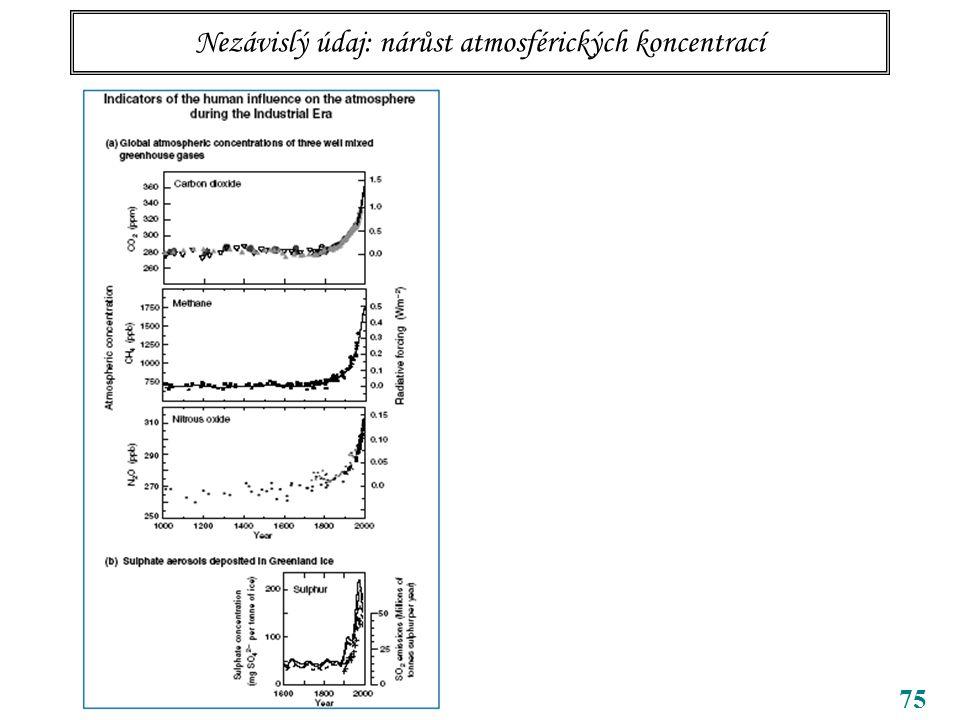 75 Nezávislý údaj: nárůst atmosférických koncentrací
