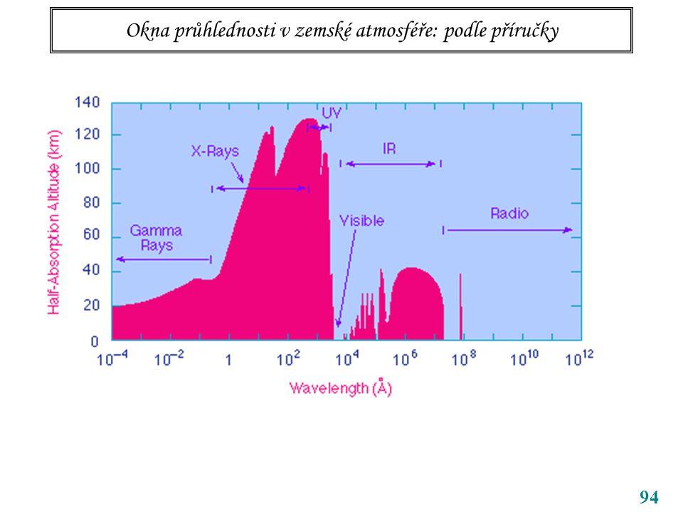 94 Okna průhlednosti v zemské atmosféře: podle příručky