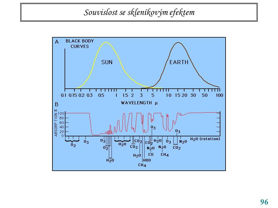 96 Souvislost se skleníkovým efektem