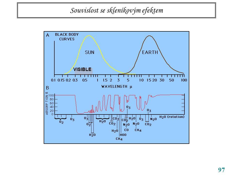 97 Souvislost se skleníkovým efektem VISIBLE