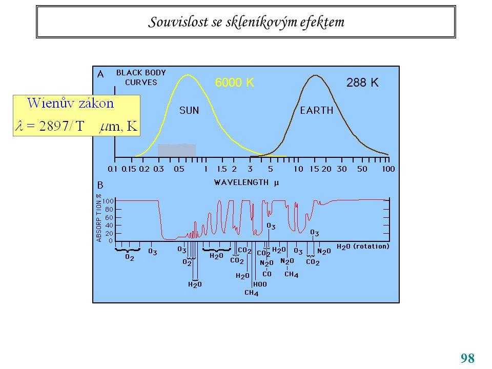 98 Souvislost se skleníkovým efektem 6000 K288 K
