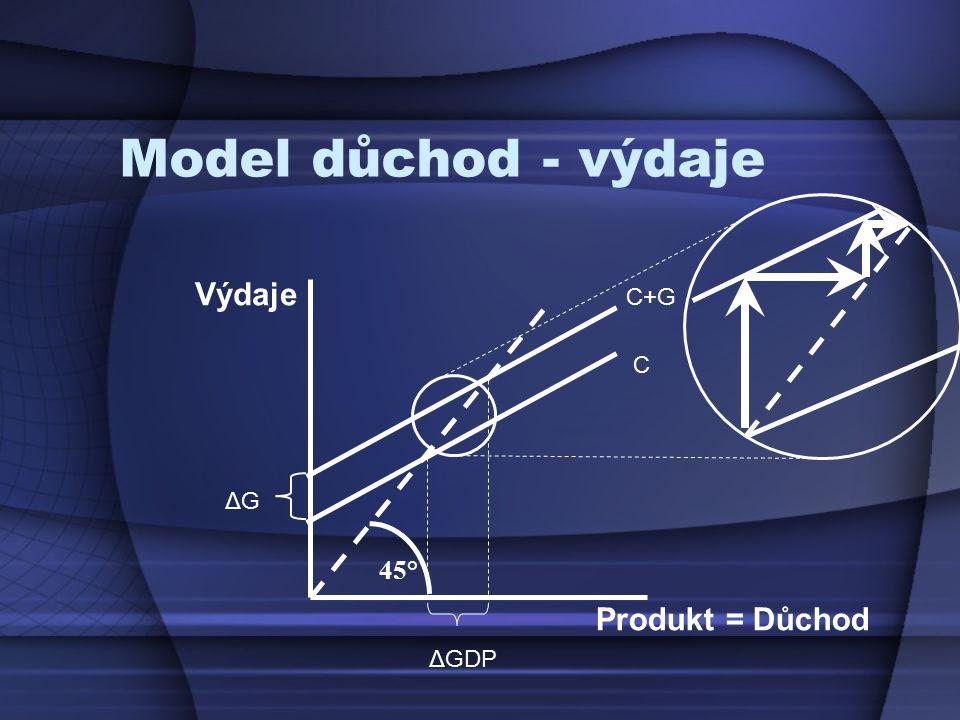 Model důchod - výdaje Produkt = Důchod Výdaje 45° ΔG ΔGDP C C+G
