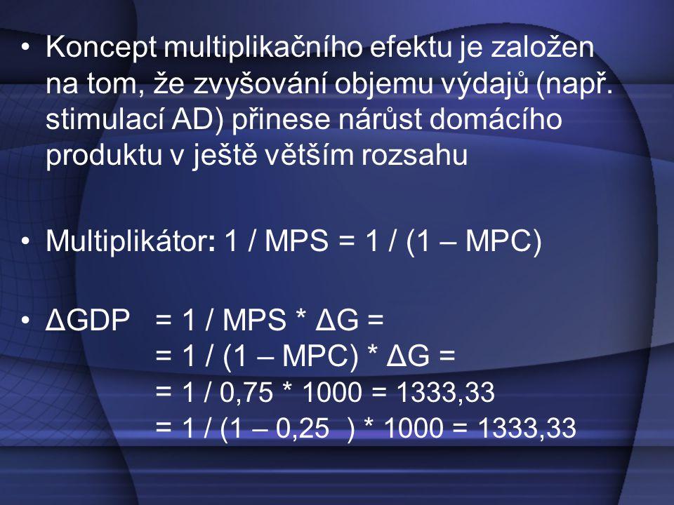 Funkce spotřeby (C) Produkt Výdaje 45° 1000 1333