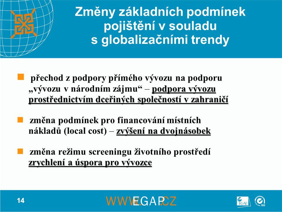 """14 Změny základních podmínek pojištění v souladu s globalizačními trendy přechod z podpory přímého vývozu na podporu podpora vývozu """"vývozu v národním zájmu – podpora vývozu prostřednictvím dceřiných společností v zahraničí prostřednictvím dceřiných společností v zahraničí změna podmínek pro financování místních zvýšení na dvojnásobek nákladů (local cost) – zvýšení na dvojnásobek změna režimu screeningu životního prostředí zrychlení a úspora pro vývozce zrychlení a úspora pro vývozce"""