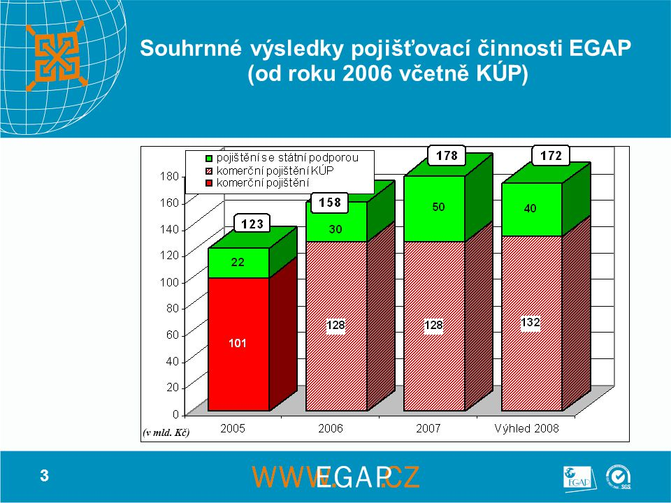3 Souhrnné výsledky pojišťovací činnosti EGAP (od roku 2006 včetně KÚP) (v mld. Kč)