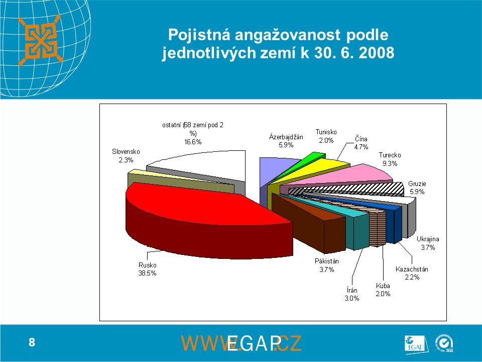 8 Pojistná angažovanost podle jednotlivých zemí k 30. 6. 2008