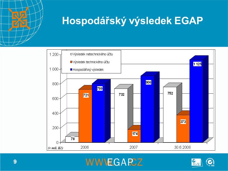 9 Hospodářský výsledek EGAP (v mil. Kč)