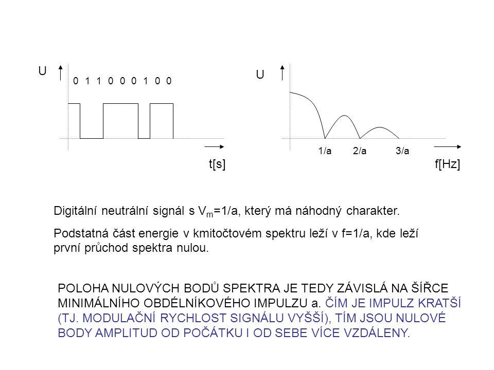 t[s] 011000100 1/a2/a3/a f[Hz] U Digitální neutrální signál s V m =1/a, který má náhodný charakter. Podstatná část energie v kmitočtovém spektru leží