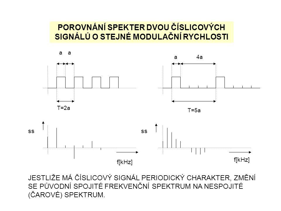 aa T=2a a4a T=5a f[kHz] ss POROVNÁNÍ SPEKTER DVOU ČÍSLICOVÝCH SIGNÁLŮ O STEJNÉ MODULAČNÍ RYCHLOSTI JESTLIŽE MÁ ČÍSLICOVÝ SIGNÁL PERIODICKÝ CHARAKTER,