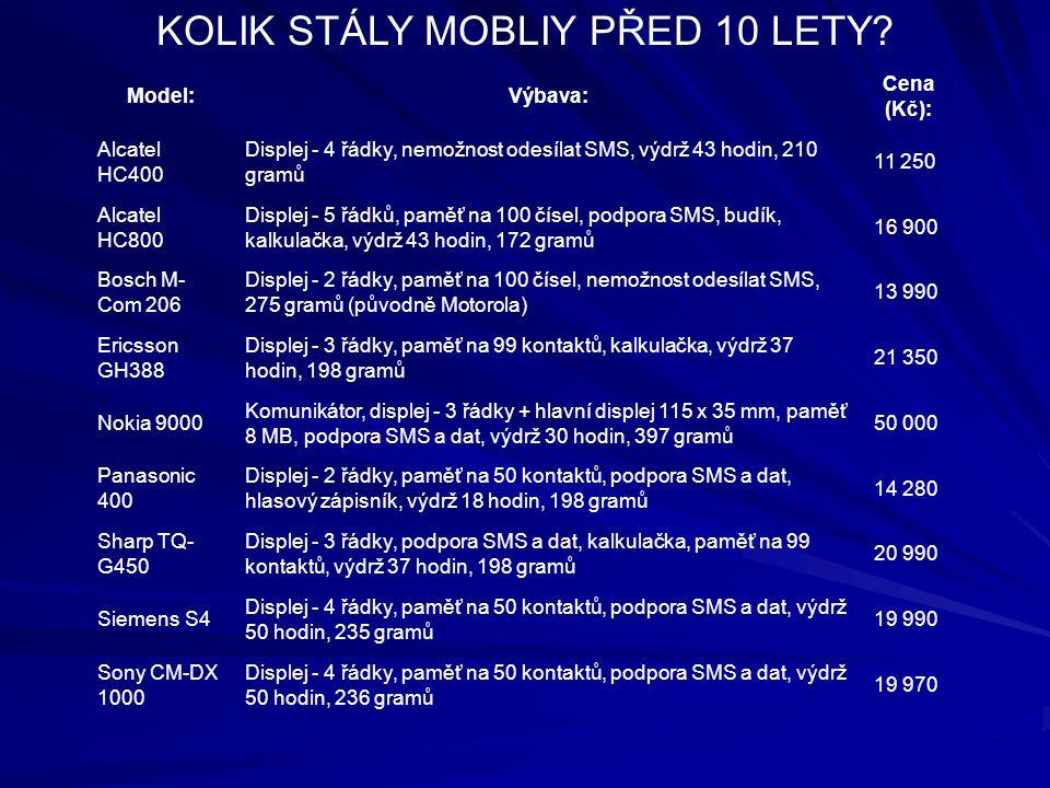 KOLIK STÁLY MOBLIY PŘED 10 LETY? Model:Výbava: Cena (Kč): Alcatel HC400 Displej - 4 řádky, nemožnost odesílat SMS, výdrž 43 hodin, 210 gramů 11 250 Al