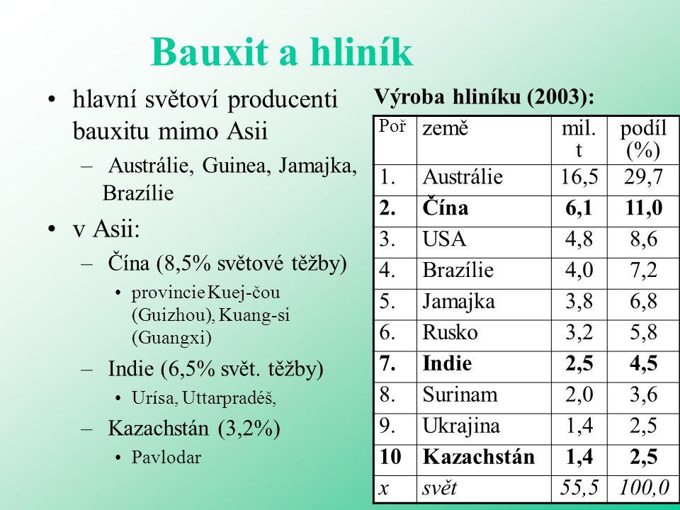 Bauxit a hliník hlavní světoví producenti bauxitu mimo Asii – Austrálie, Guinea, Jamajka, Brazílie v Asii: – Čína (8,5% světové těžby) provincie Kuej-