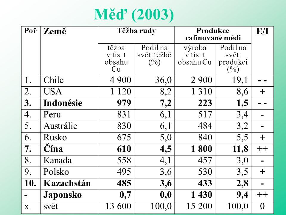 Měď (2003) Pramen: U.S. Geological Survey, Mineral Commodity Summaries, January 2004 Poř Země Těžba rudy Produkce rafinované mědi E/I těžba v tis. t o