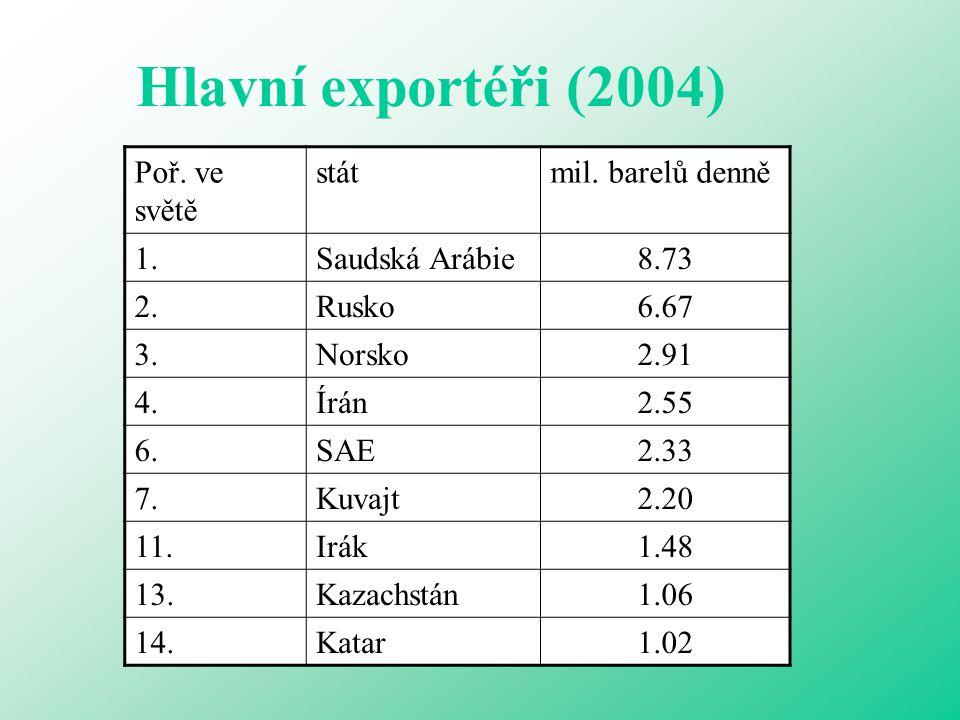 Hlavní exportéři (2004) Poř. ve světě státmil. barelů denně 1.Saudská Arábie8.73 2.Rusko6.67 3.Norsko2.91 4.Írán2.55 6.SAE2.33 7.Kuvajt2.20 11.Irák1.4