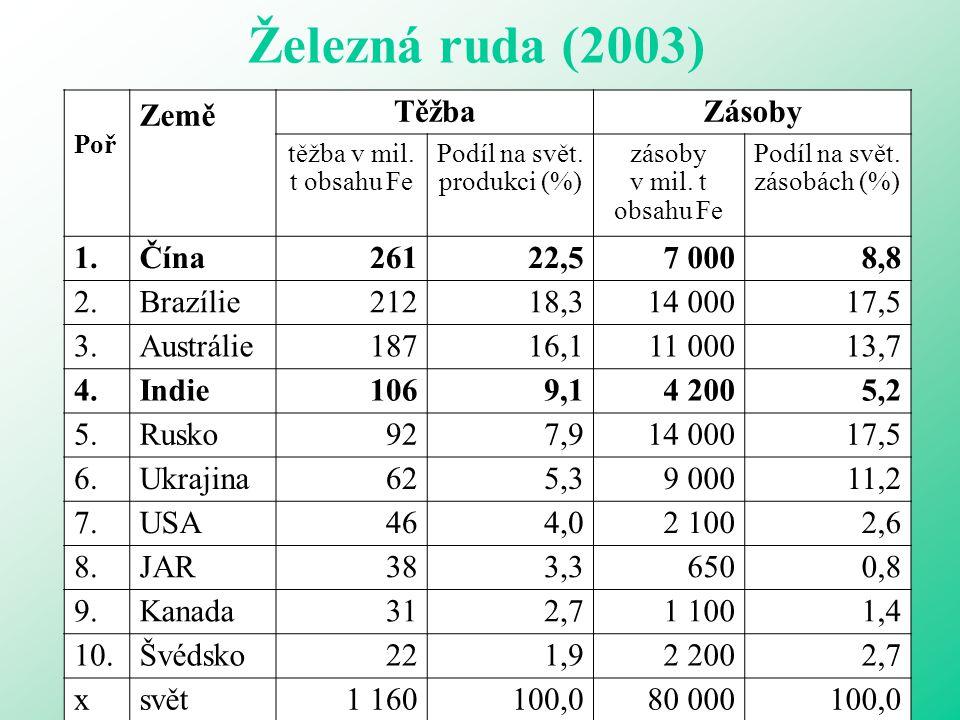 Železná ruda (2003) Poř Země TěžbaZásoby těžba v mil. t obsahu Fe Podíl na svět. produkci (%) zásoby v mil. t obsahu Fe Podíl na svět. zásobách (%) 1.