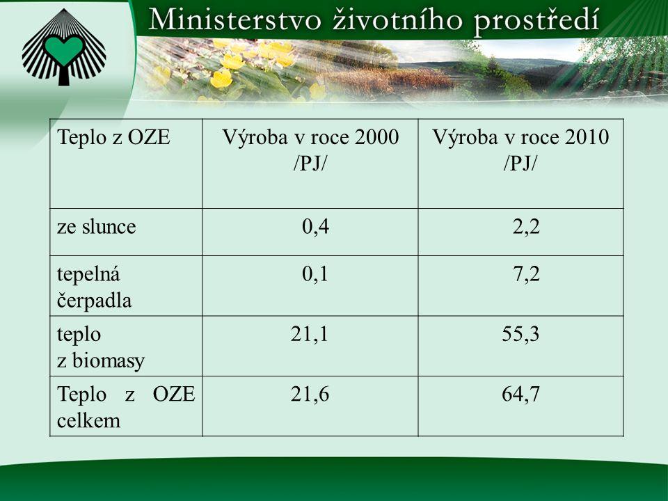 Teplo z OZEVýroba v roce 2000 /PJ/ Výroba v roce 2010 /PJ/ ze slunce 0,4 2,2 tepelná čerpadla 0,1 7,2 teplo z biomasy 21,155,3 Teplo z OZE celkem 21,664,7