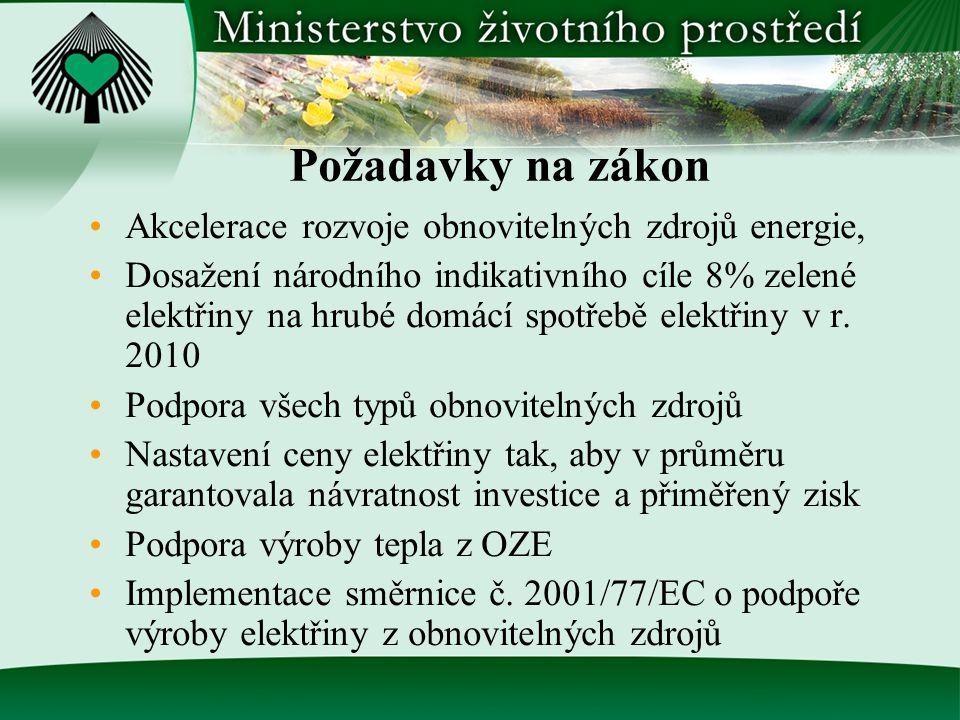 Požadavky na zákon Akcelerace rozvoje obnovitelných zdrojů energie, Dosažení národního indikativního cíle 8% zelené elektřiny na hrubé domácí spotřebě