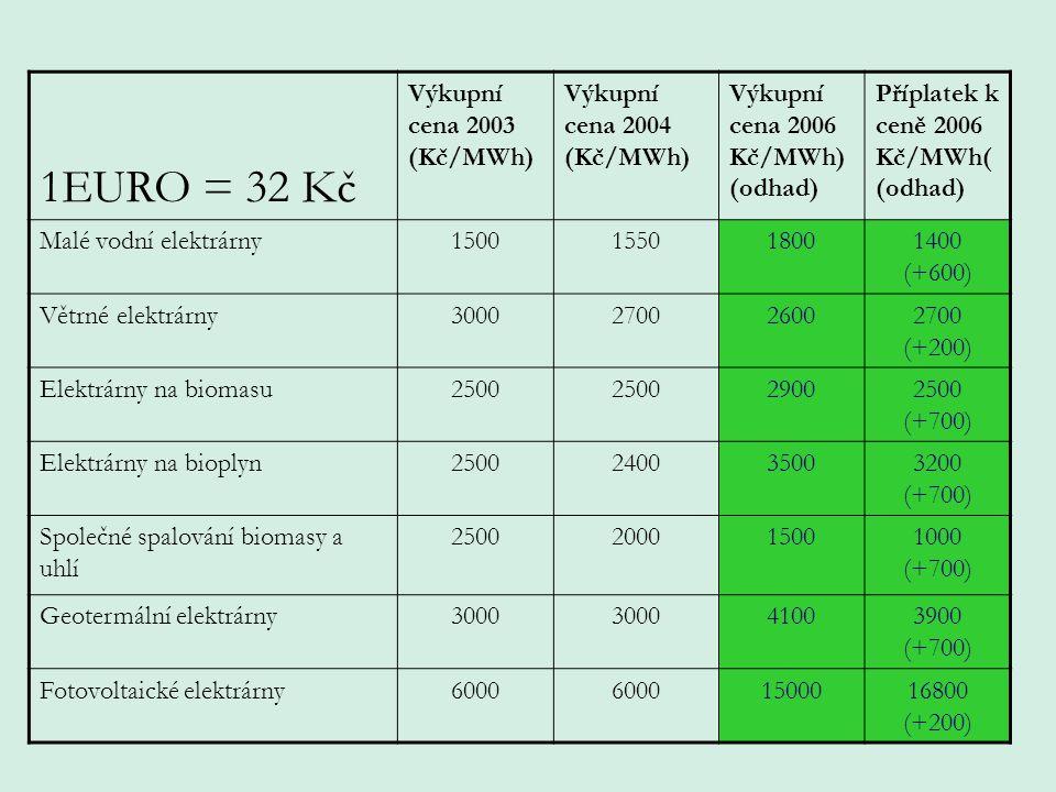 1EURO = 32 Kč Výkupní cena 2003 (Kč/MWh) Výkupní cena 2004 (Kč/MWh) Výkupní cena 2006 Kč/MWh) (odhad) Příplatek k ceně 2006 Kč/MWh( (odhad) Malé vodní