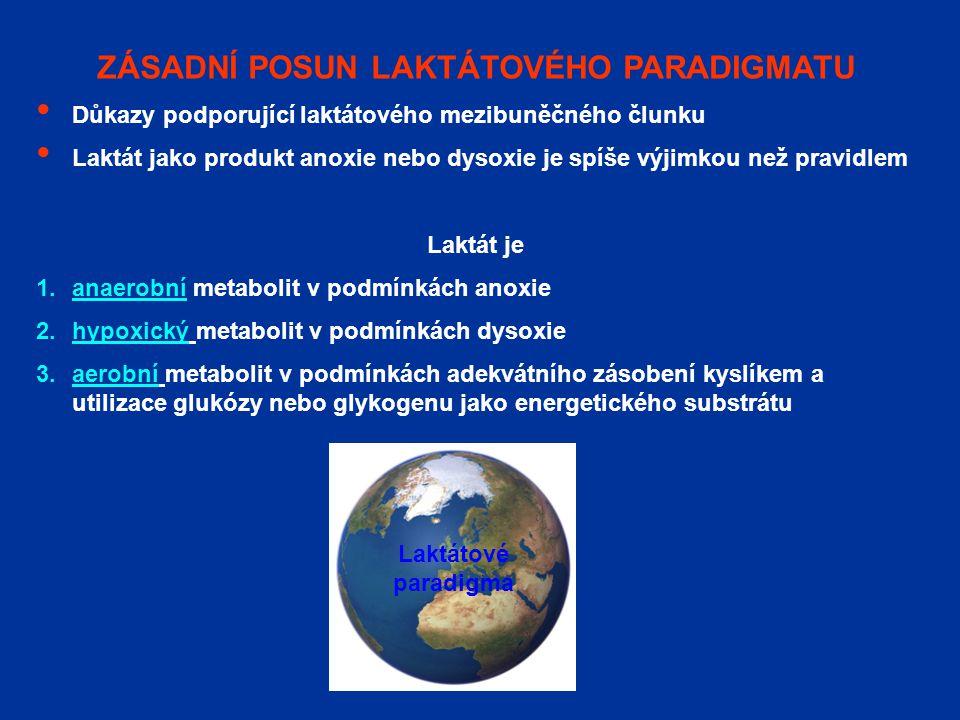 ZÁSADNÍ POSUN LAKTÁTOVÉHO PARADIGMATU Důkazy podporující laktátového mezibuněčného člunku Laktát jako produkt anoxie nebo dysoxie je spíše výjimkou než pravidlem Laktát je 1.anaerobní metabolit v podmínkách anoxie 2.hypoxický metabolit v podmínkách dysoxie 3.aerobní metabolit v podmínkách adekvátního zásobení kyslíkem a utilizace glukózy nebo glykogenu jako energetického substrátu Laktátové paradigma