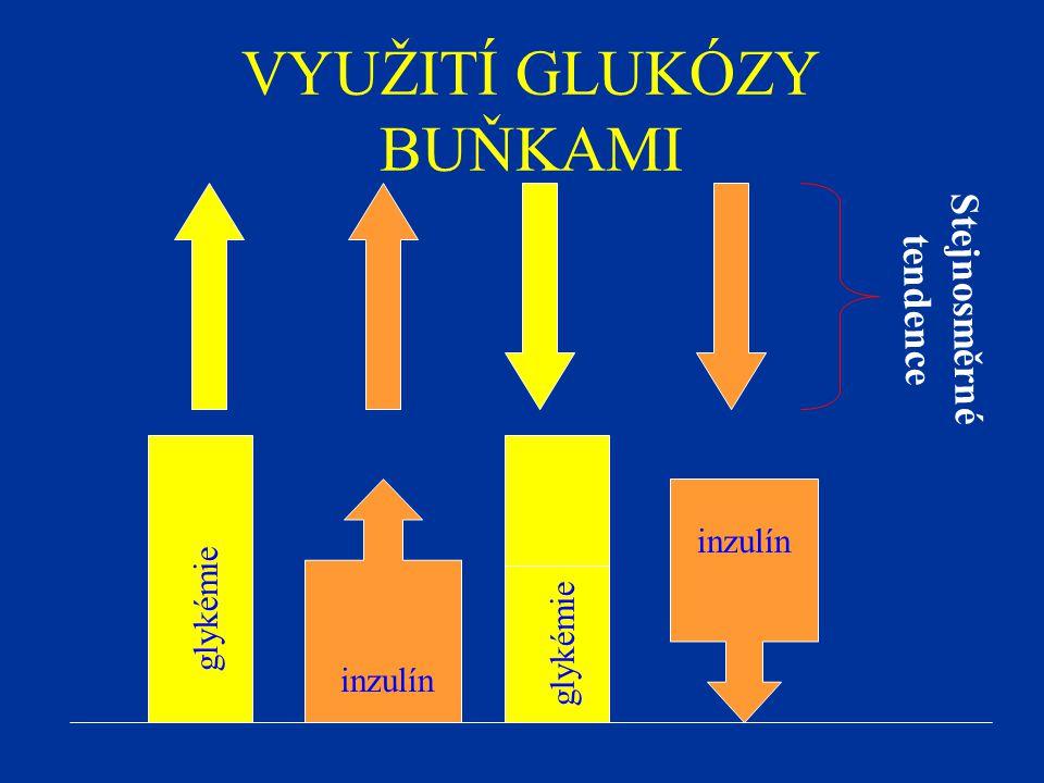 VYUŽITÍ GLUKÓZY BUŇKAMI glykémie inzulín Stejnosměrné tendence