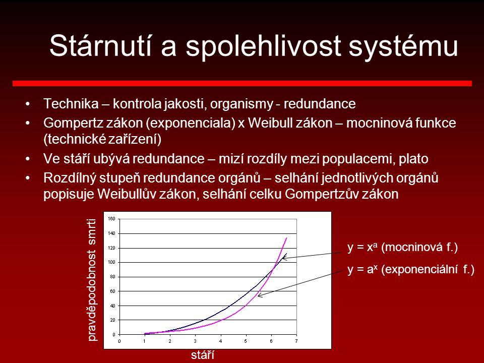 Stárnutí a spolehlivost systému Technika – kontrola jakosti, organismy - redundance Gompertz zákon (exponenciala) x Weibull zákon – mocninová funkce (