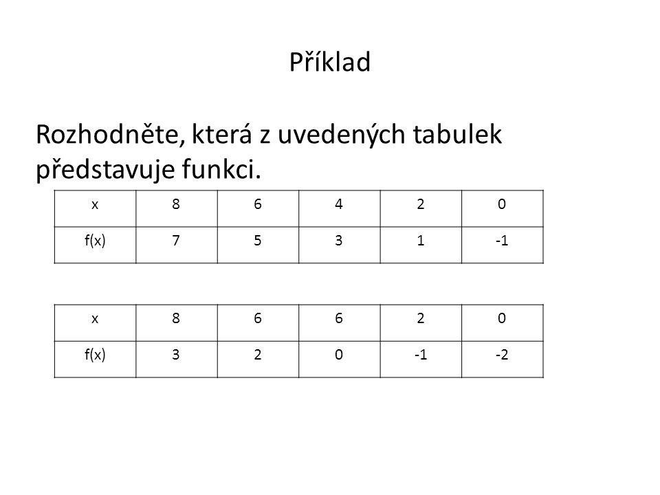 Příklad Rozhodněte, která z uvedených tabulek představuje funkci. x86620 f(x)320-2 x86420 f(x)7531