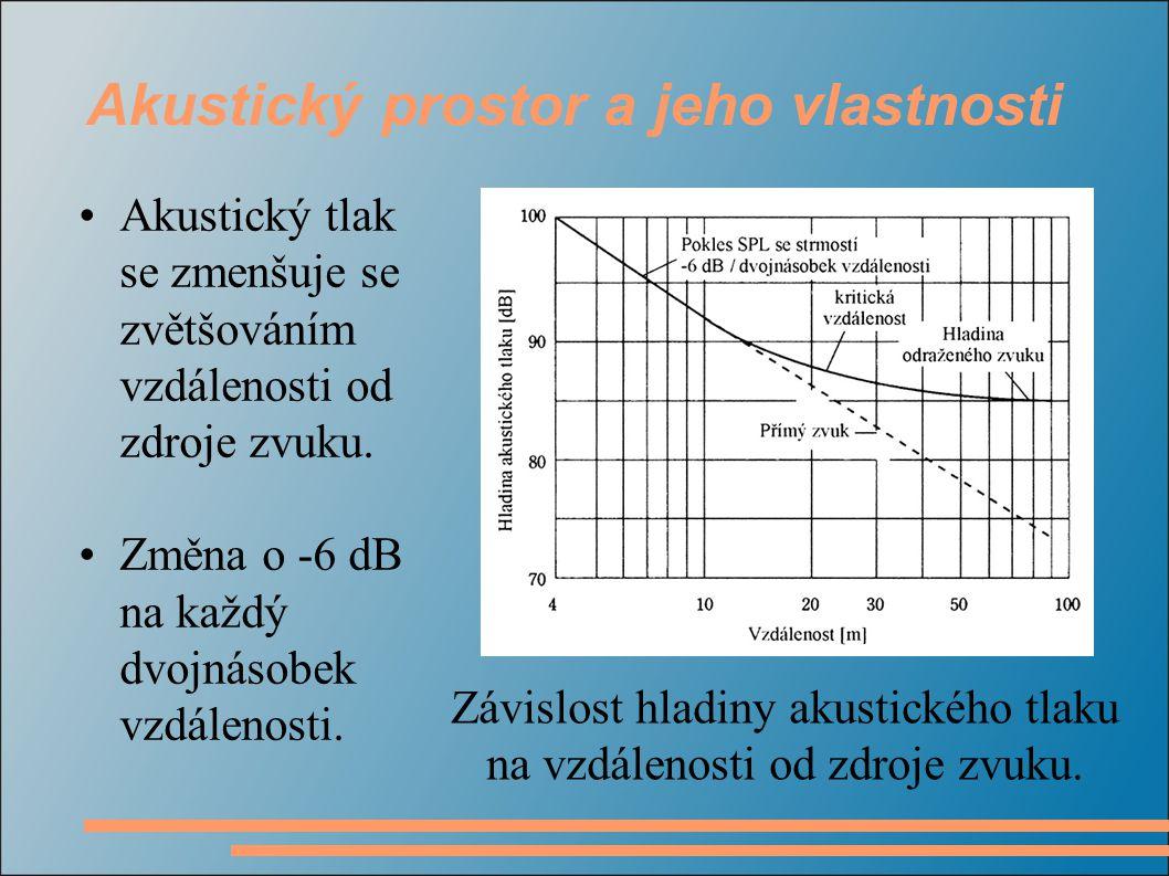 Akustický tlak se zmenšuje se zvětšováním vzdálenosti od zdroje zvuku.