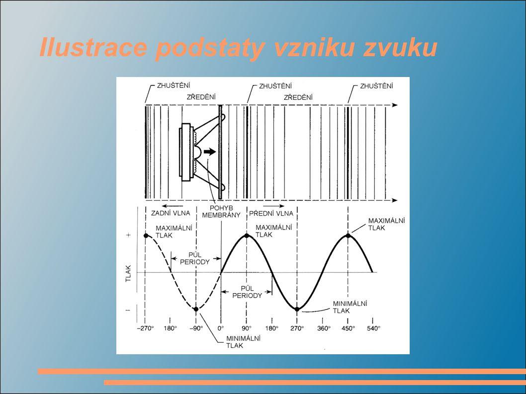 Ilustrace podstaty vzniku zvuku