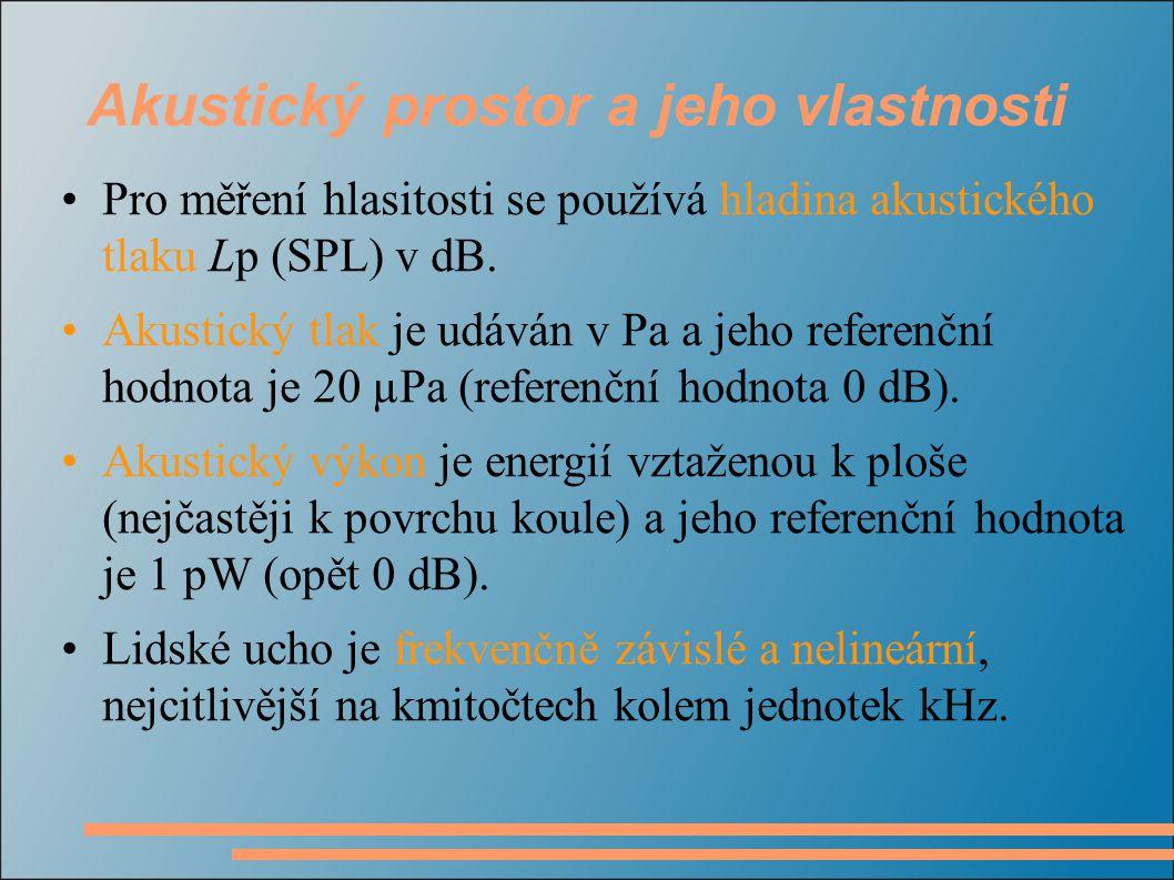 Akustický prostor a jeho vlastnosti Pro měření hlasitosti se používá hladina akustického tlaku Lp (SPL) v dB.