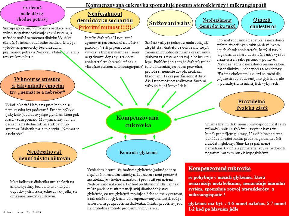 Kompenzovaná cukrovka zpomaluje postup aterosklerózy i mikrangiopatii Kompenzovaná cukrovka Pravidelná fyzická zátěž Kontrola glykémie Nepřesahovat denní dávku bílkovin Vyhnout se stresům a jakýmkoliv emocím tzv.