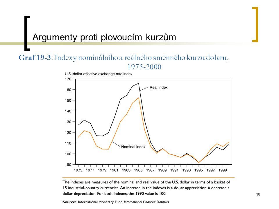 10 Graf 19-3: Indexy nominálního a reálného směnného kurzu dolaru, 1975-2000 Argumenty proti plovoucím kurzům