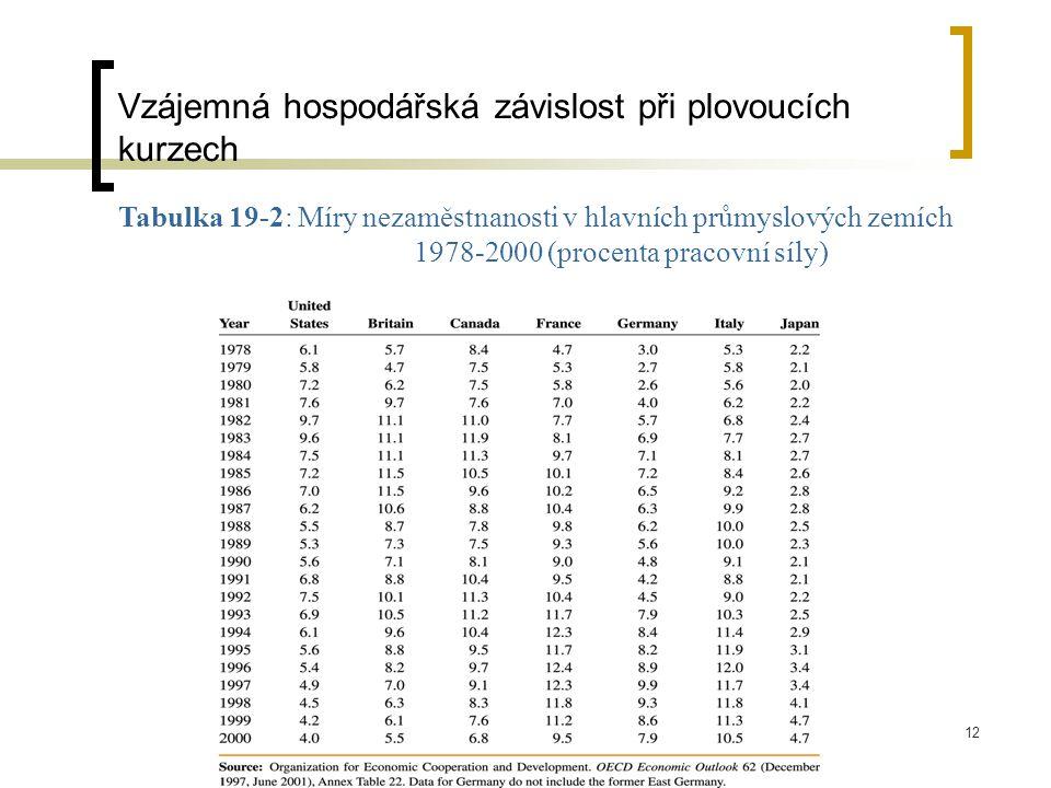 12 Tabulka 19-2: Míry nezaměstnanosti v hlavních průmyslových zemích 1978-2000 (procenta pracovní síly) Vzájemná hospodářská závislost při plovoucích kurzech
