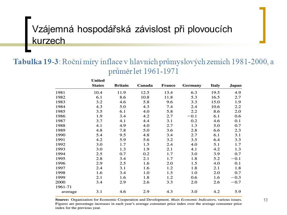 13 Tabulka 19-3: Roční míry inflace v hlavních průmyslových zemích 1981-2000, a průměr let 1961-1971 Vzájemná hospodářská závislost při plovoucích kurzech