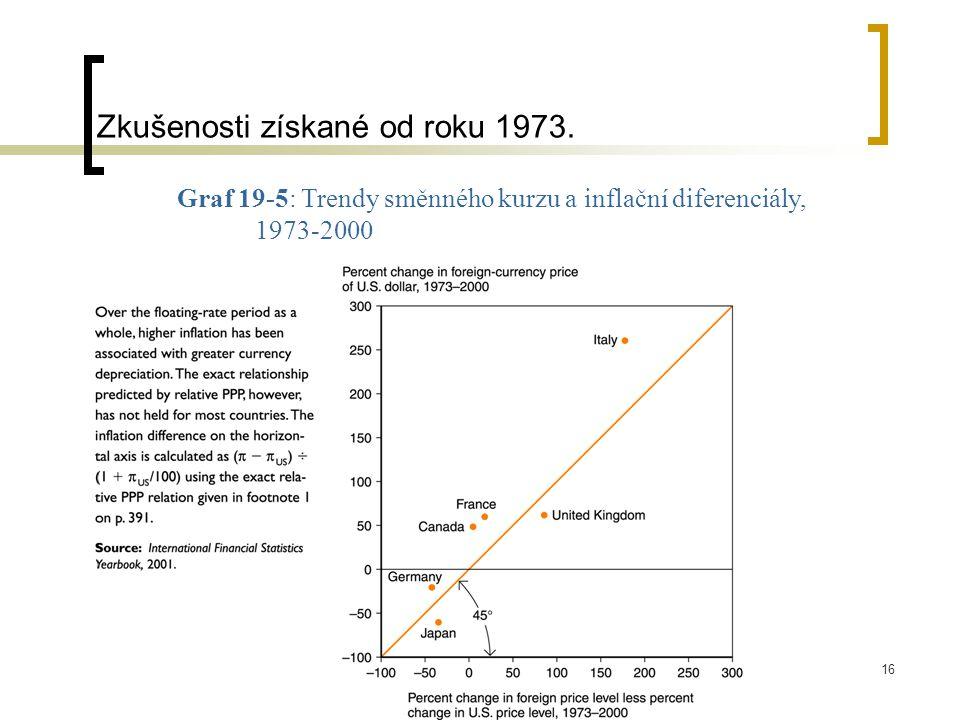 16 Graf 19-5: Trendy směnného kurzu a inflační diferenciály, 1973-2000 Zkušenosti získané od roku 1973.