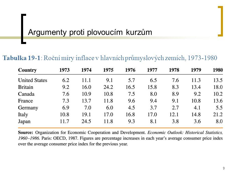 9 Tabulka 19-1: Roční míry inflace v hlavních průmyslových zemích, 1973-1980 Argumenty proti plovoucím kurzům