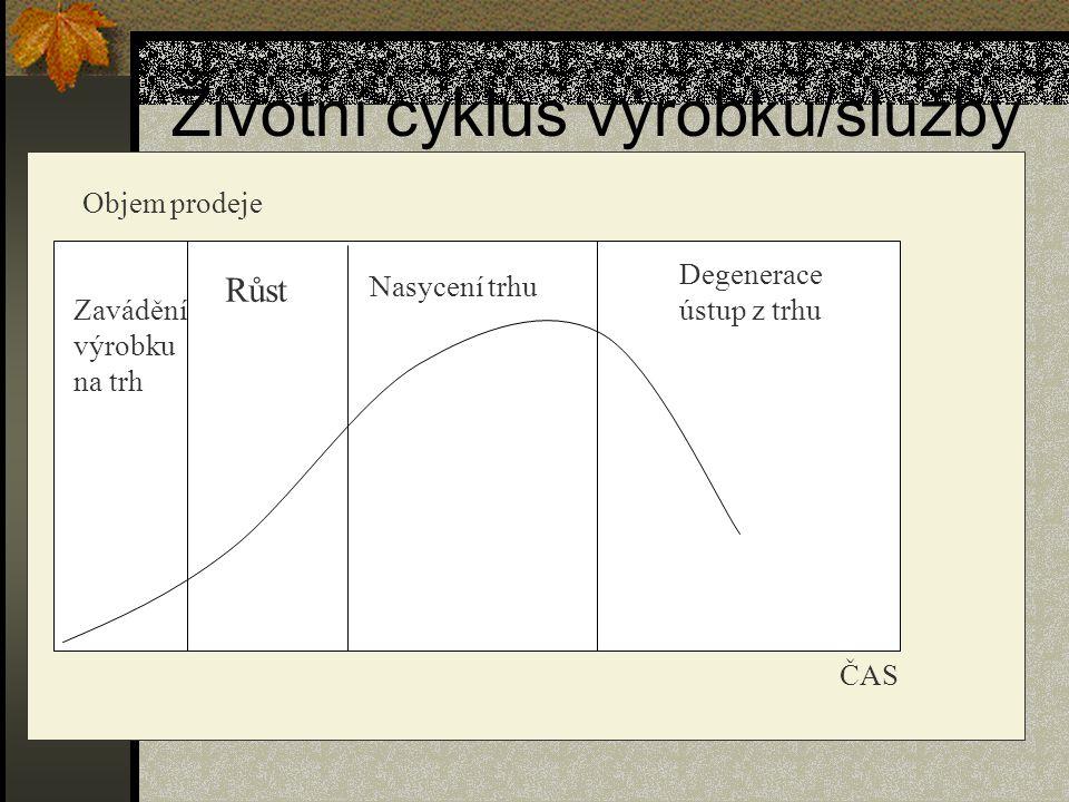 Životní cyklus výrobku/služby Objem prodeje ČAS Zavádění výrobku na trh Růst Nasycení trhu Degenerace ústup z trhu