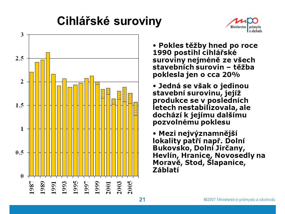  2007  Ministerstvo průmyslu a obchodu 21 Cihlářské suroviny Pokles těžby hned po roce 1990 postihl cihlářské suroviny nejméně ze všech stavebních
