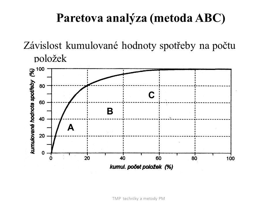 TMP techniky a metody PM Paretova analýza (metoda ABC) Závislost kumulované hodnoty spotřeby na počtu položek A B C
