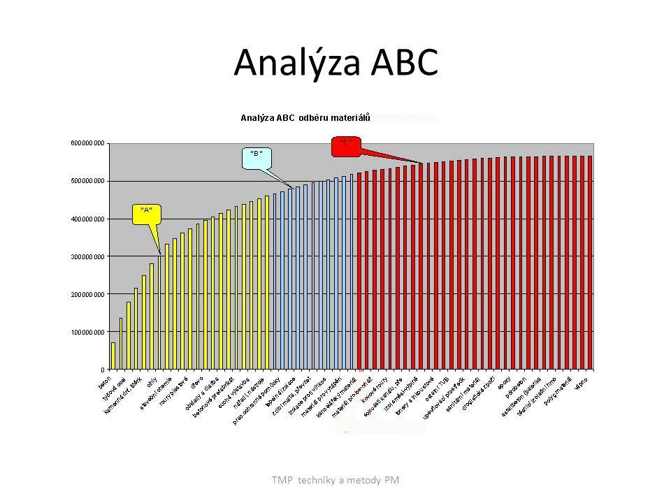 TMP techniky a metody PM Analýza ABC