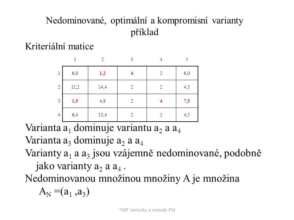 TMP techniky a metody PM Nedominované, optimální a kompromisní varianty příklad Kriteriální matice Varianta a 1 dominuje variantu a 2 a a 4 Varianta a 3 dominuje a 2 a a 4 Varianty a 1 a a 3 jsou vzájemně nedominované, podobně jako varianty a 2 a a 4.