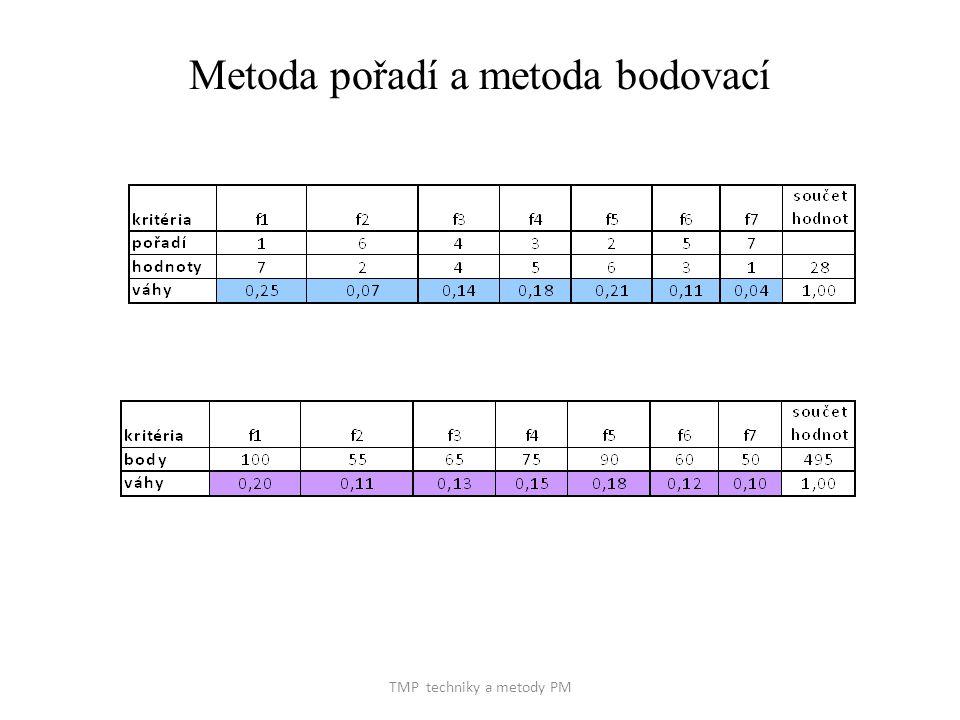 TMP techniky a metody PM Metoda pořadí a metoda bodovací