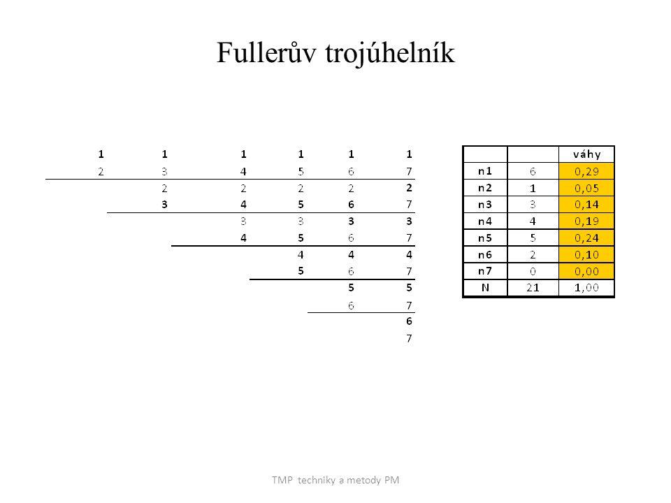 TMP techniky a metody PM Fullerův trojúhelník