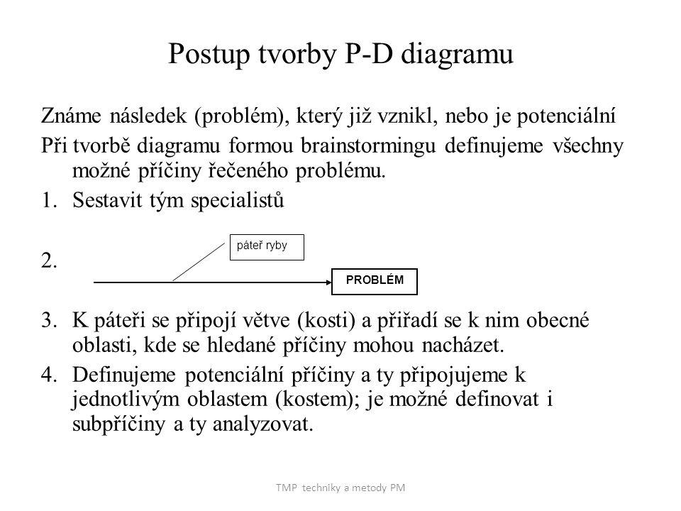 TMP techniky a metody PM Postup tvorby P-D diagramu Známe následek (problém), který již vznikl, nebo je potenciální Při tvorbě diagramu formou brainstormingu definujeme všechny možné příčiny řečeného problému.