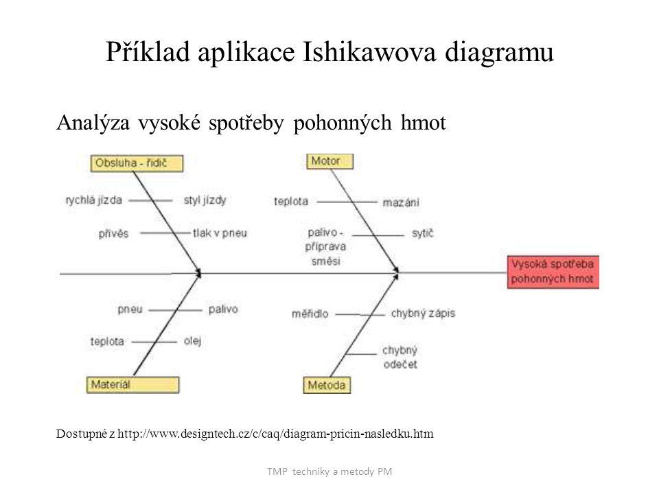 TMP techniky a metody PM Příklad aplikace Ishikawova diagramu Analýza vysoké spotřeby pohonných hmot Dostupné z http://www.designtech.cz/c/caq/diagram-pricin-nasledku.htm