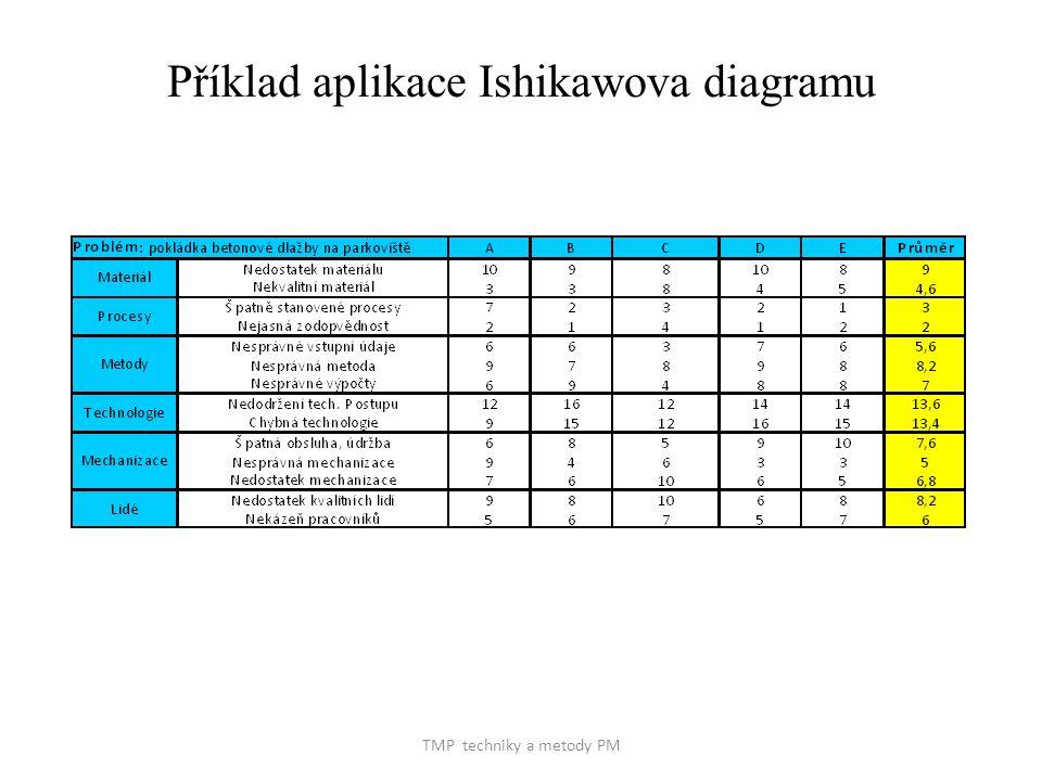 TMP techniky a metody PM Příklad aplikace Ishikawova diagramu